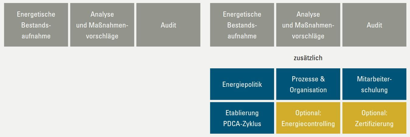 Energiemanagement-und-Energieaudit_Grafik